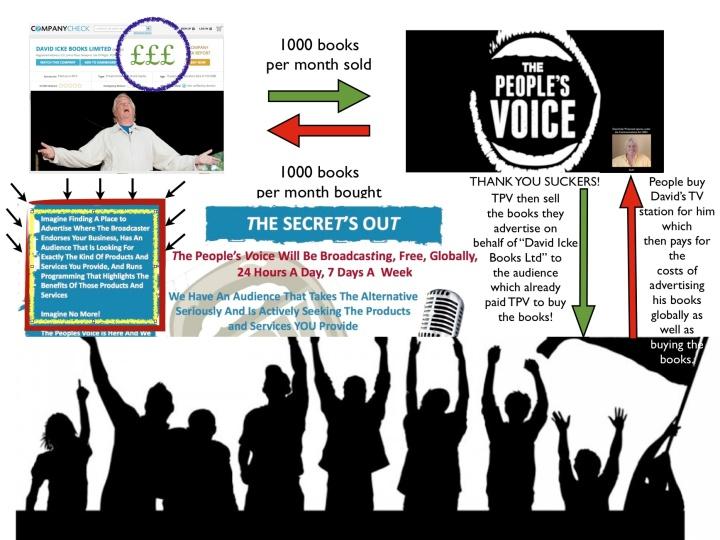 TPV book sales