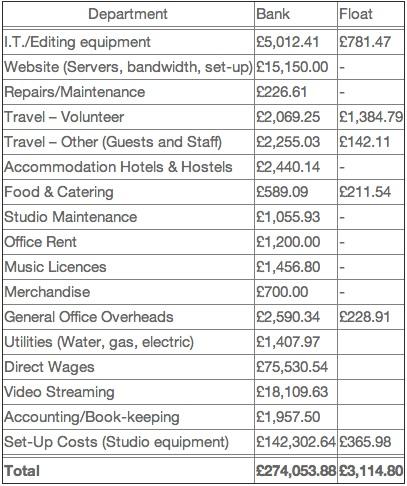 TPV financials