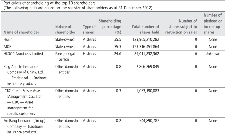 Shareholding in Indust China bank