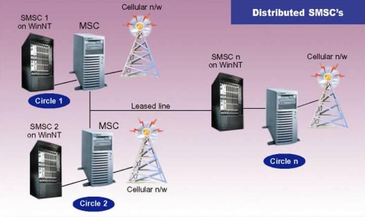 SMS-Centre1